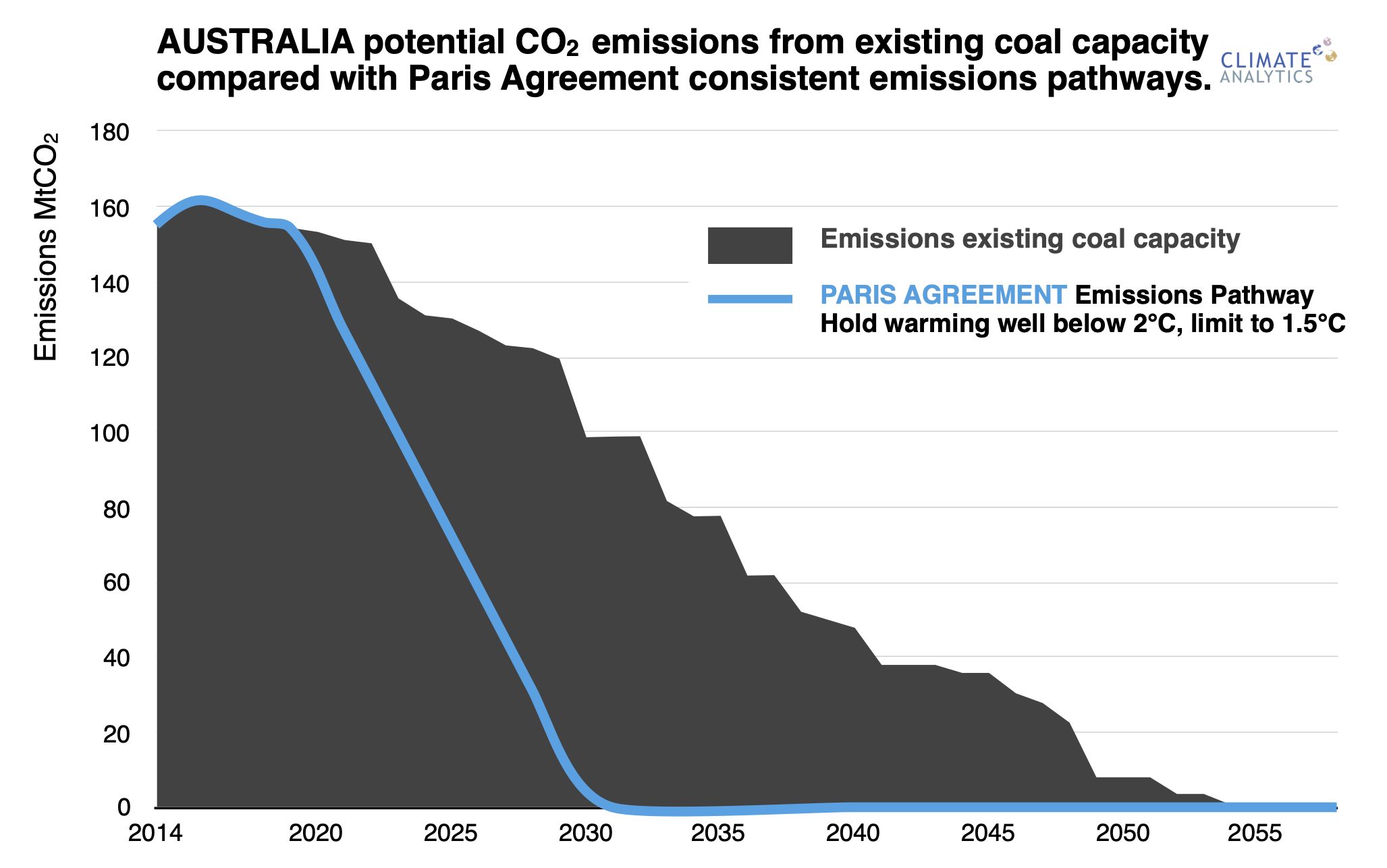 Graph of predicted coal emissions against the Paris Agreement targets